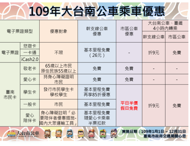 109年大台南公車乘車優惠