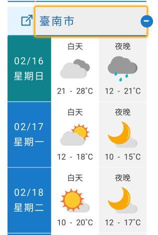 臺南市氣溫預測