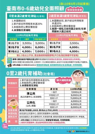 臺南市0-6歲幼兒全面照顧一覽表