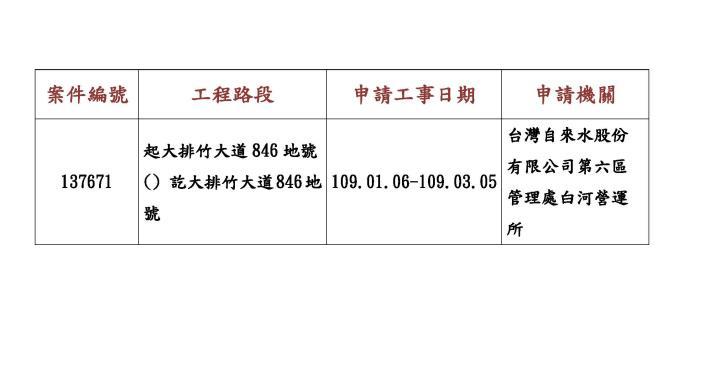 台灣自來水股份有限公司第六區管理處白河營運所申請本區道路挖掘施工狀況公告