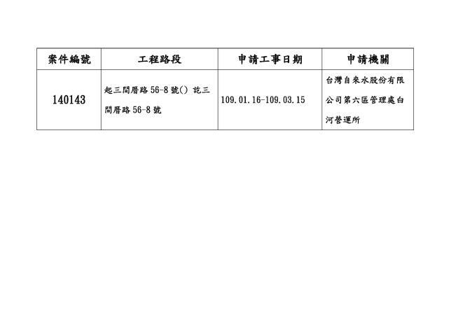 台灣自來水股份有限公司第六區管理處白河營運所申請本區道路挖掘施工狀況公告詳情表