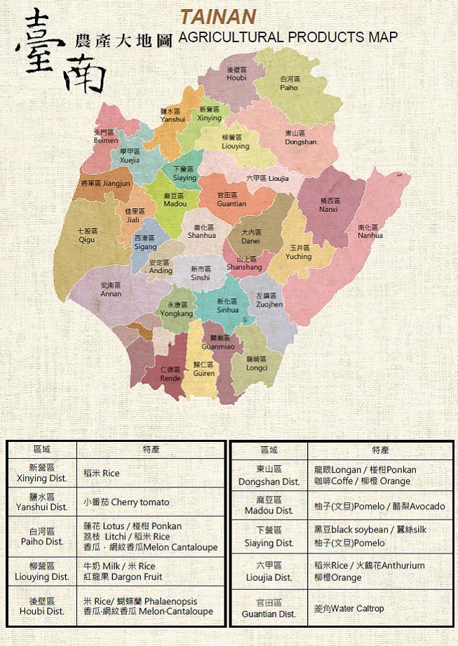 臺南農產大地圖各行政區