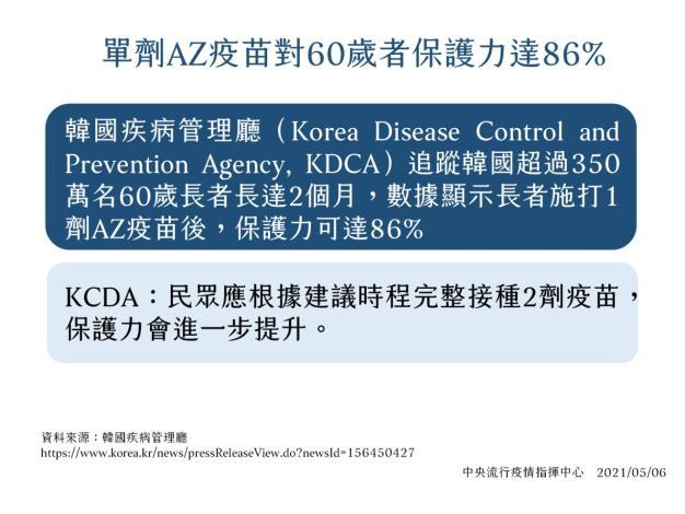 AZ疫苗保護力