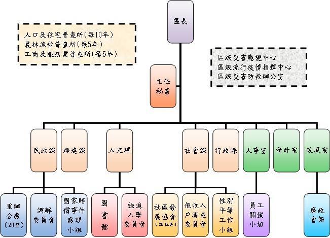 區公所組織架構圖