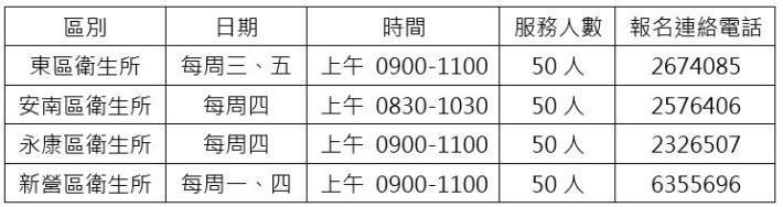 台南市東區衛生所今率先設立篩檢站  黃偉哲:4區衛生所將陸續提供高風險群之COVID-19擴大篩檢服務(共10張)-10