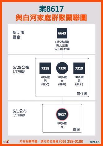 台南今日確診1例為舊案家庭群聚 黃偉哲籲民眾自律並推「紓困小幫手」為民解答。(共9張)-4