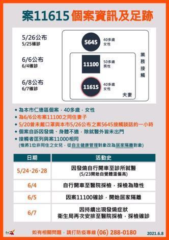 台南今(8)日新增1例本土確診個案,詳實提供TOCC資訊,保護家人朋友減少感染風險(共11張)-1