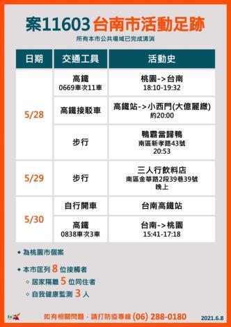 台南今(8)日新增1例本土確診個案,詳實提供TOCC資訊,保護家人朋友減少感染風險(共11張)-9