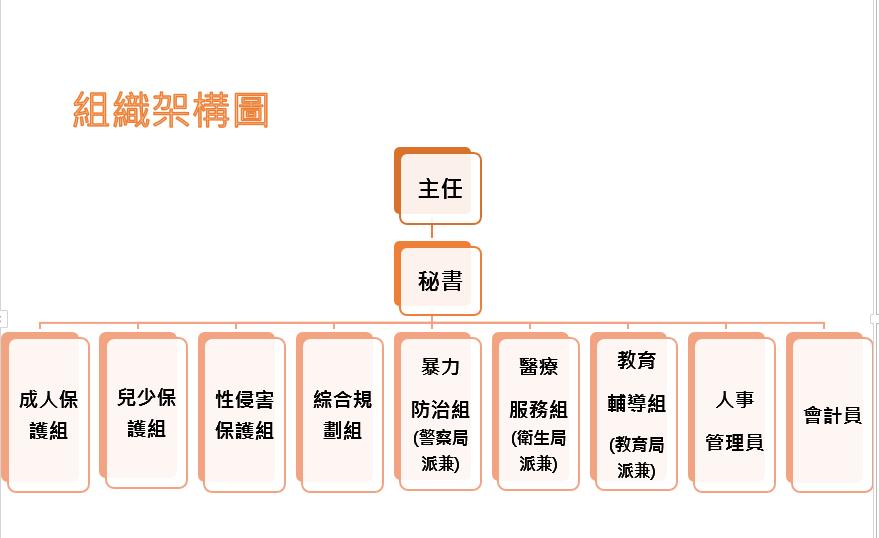 台南家防中心組織架構圖