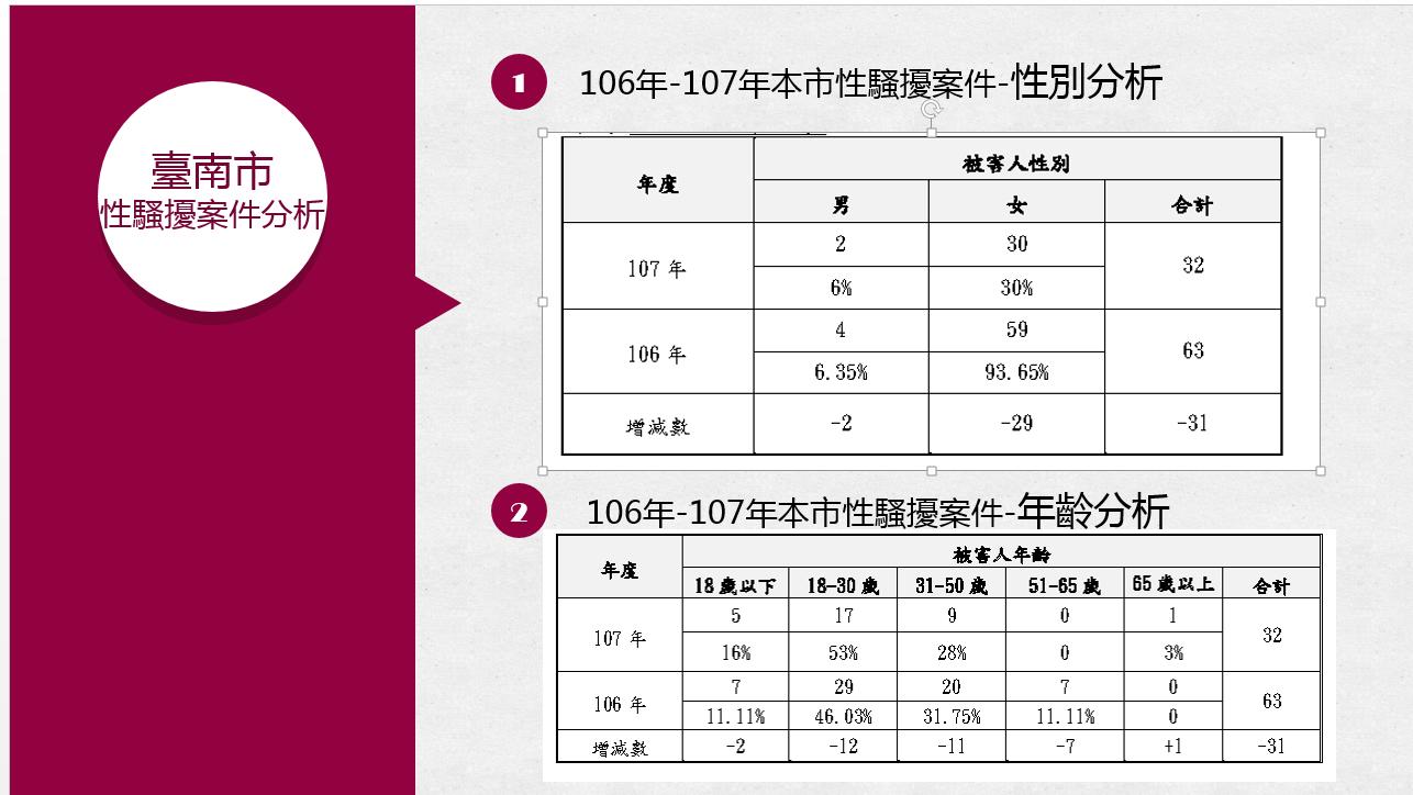 106年至107年本市性騷擾案件性別分析