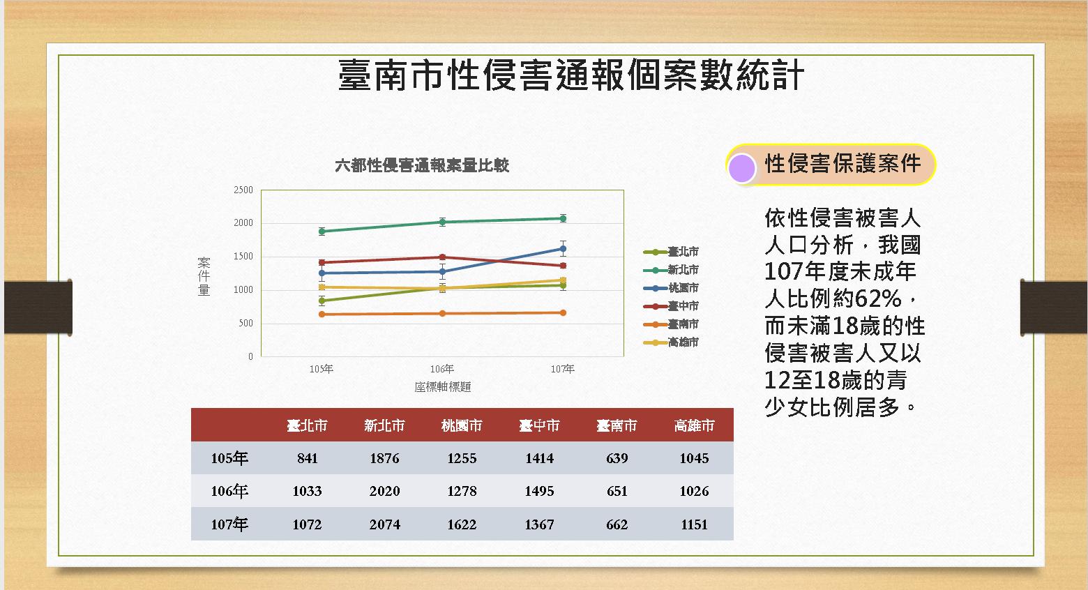 臺南市105年至107年性侵害案件通報案件數與六都之比較