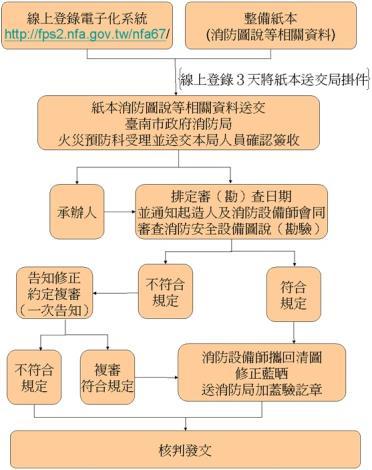 長照2.0會審勘流程圖,因申請流程繁複,若有疑問請撥承辦人電話洽詢06-2975119#2198。