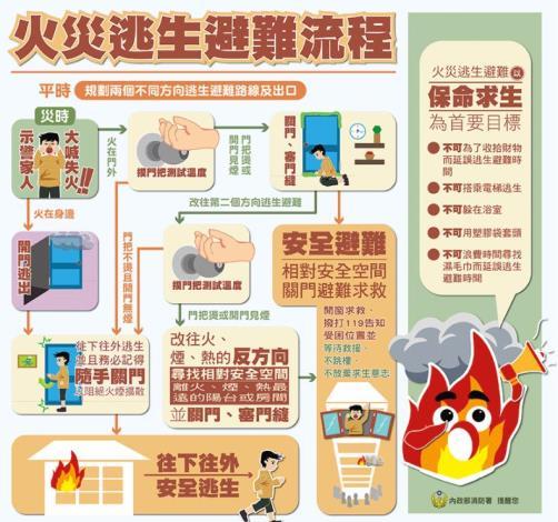 火災逃生避難流程