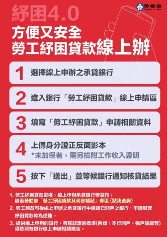 紓困貸款申請步驟
