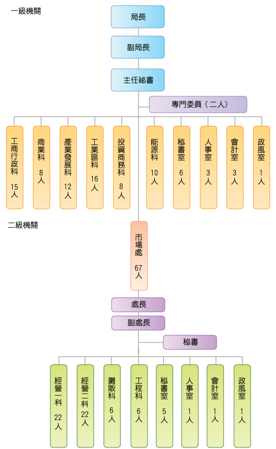 經發局架構圖