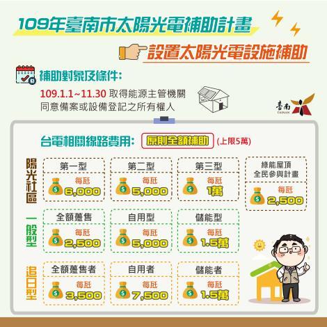 109年臺南市太陽光電補助計畫-圖卡_0730-01