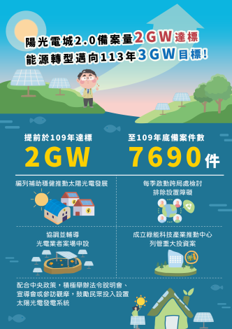 臺南陽光電城2GW達標