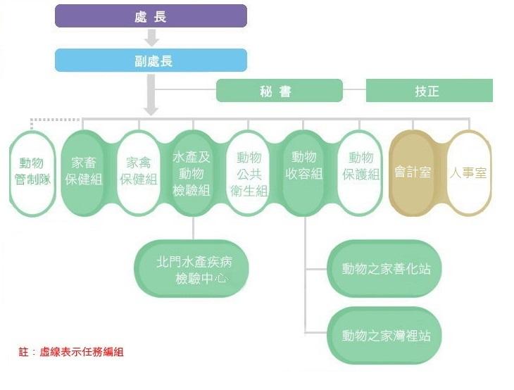 臺南市動物防疫保護處編制圖示