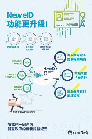 New eID 功能更升級 (數位身分識別證宣導海報)1