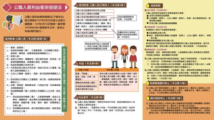 公職人員利益衝突迴避法修正簡介1