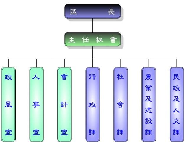 北門區公所組織架構圖