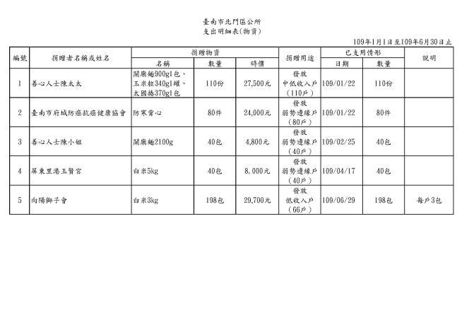 北門區109年1-6月接受捐贈支出明細表(物資)