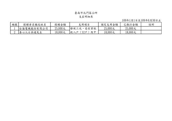北門區109年1-6月接受捐贈支出明細表
