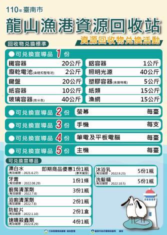 110年龍山漁港資源回收站-資源回收物兌換活動