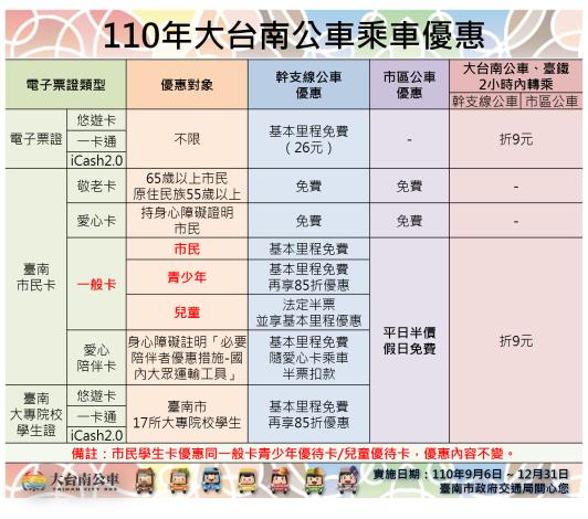 110大台南公車乘車優惠