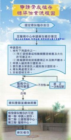 植存申請作業流程圖