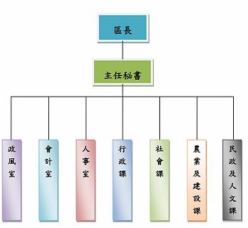 本區組織架構簡介:區長,主任秘書,民政及人文課,社會課,農業及建設課,人事室,會計室,政風室