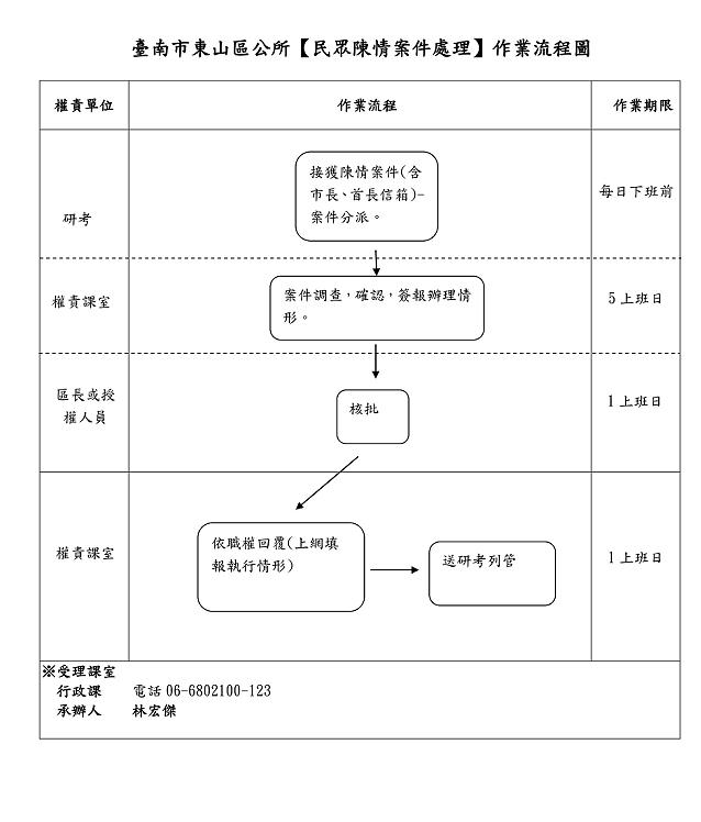 民眾陳情(抱怨)案件處理作業程序SOP圖