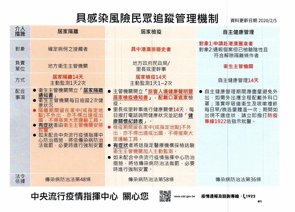 新冠狀病毒-具感染風險民眾追蹤管理機制表