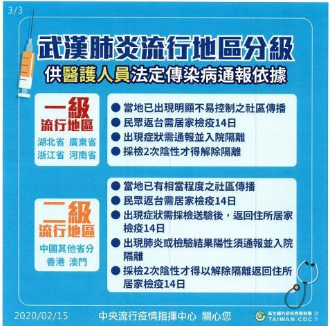 武漢肺炎旅遊疫情建議等級、流行地區分級哪裡不一樣第三頁