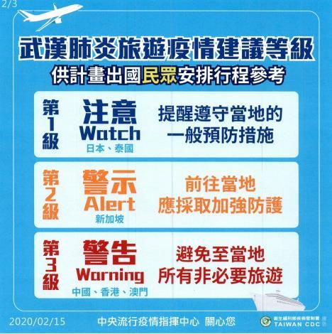 武漢肺炎旅遊疫情建議等級、流行地區分級哪裡不一樣第二頁