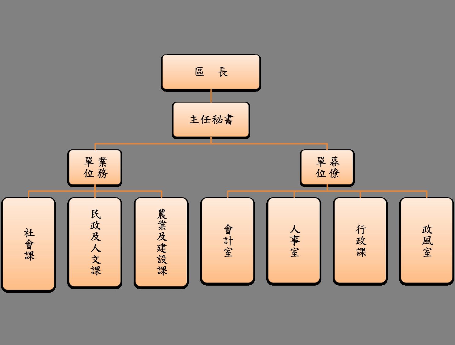 關廟區公所組織圖