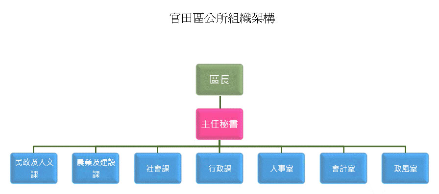 官田區公所組織架構圖