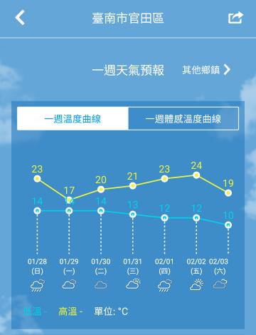 官田區氣溫預報圖1