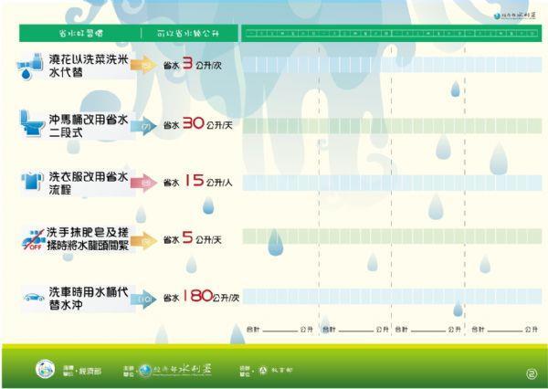 省水好習慣(2)