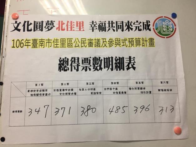 參與式預算開票(106年8月23日)