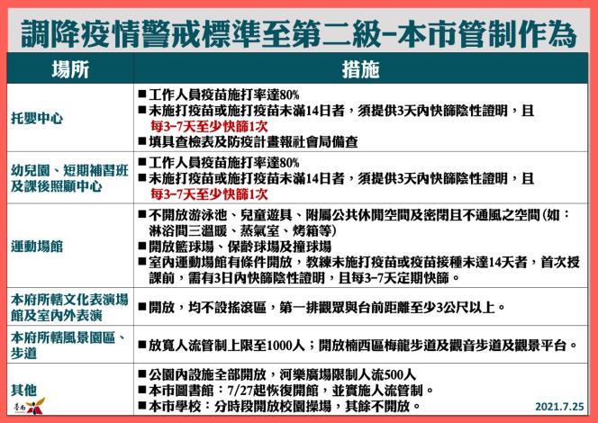 調降疫情警戒標準至第二級-本市管制作為2