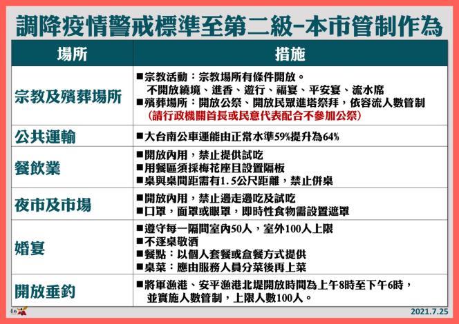 調降疫情警戒標準至第二級-本市管制作為1