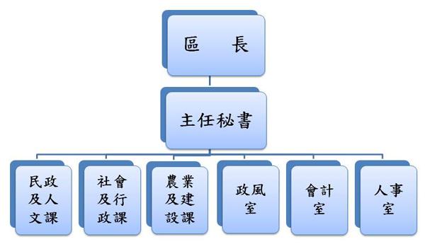 山上區公所組織架構圖