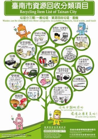 資源回收分類項目