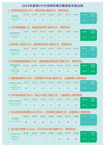 清廉印象指數CPI宣導摺頁-4-臺灣歷年引用資料比較
