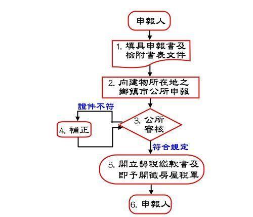 契稅申報流程