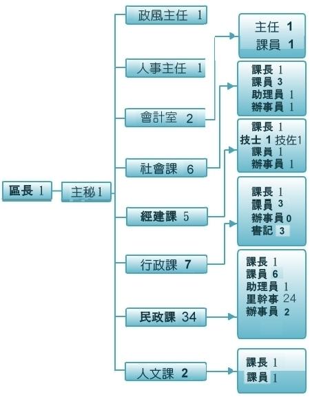 106北區組織圖