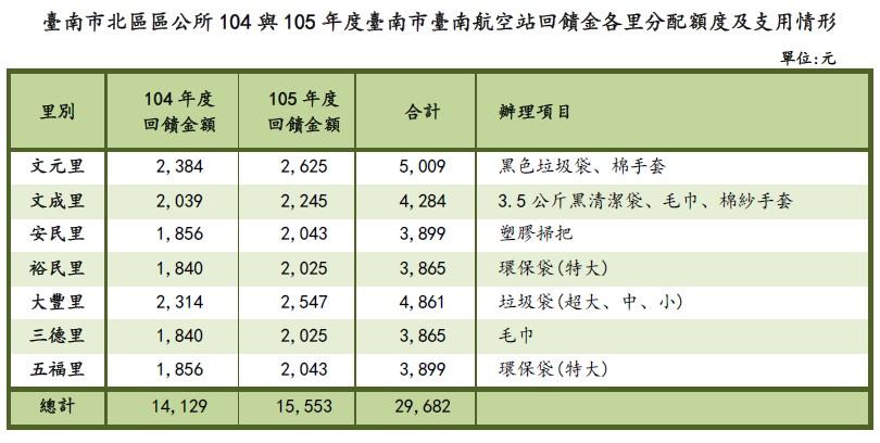 臺南市北區區公所104與105年度臺南市臺南航空站回饋金各里分配額度及支用情形