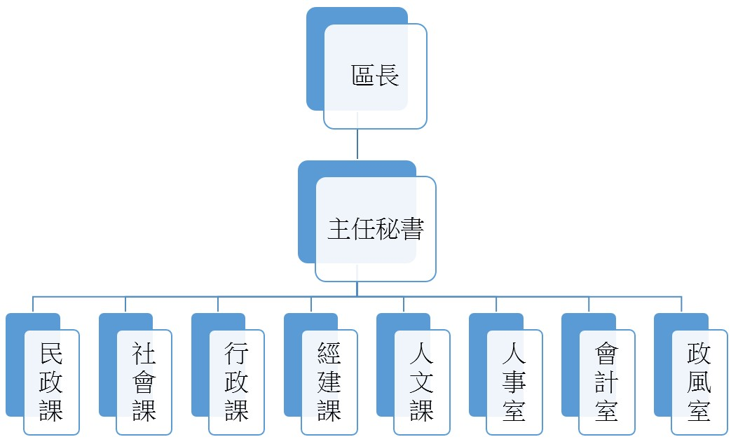 北區區公所組織圖
