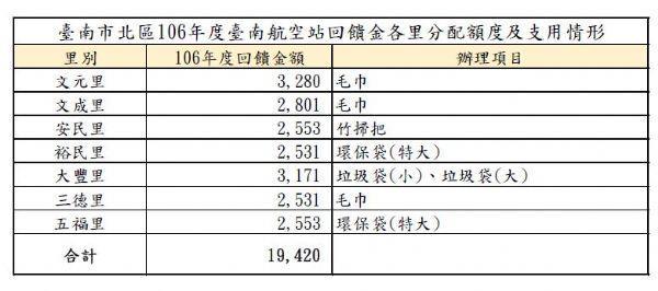 臺南市北區106年度臺南航空站回饋金各里分配額度及支用情形
